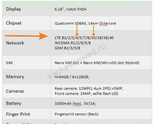 Global Version LTE частоты